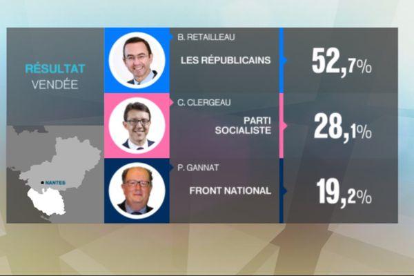 Bruno Retailleau sans surprise en tête des suffrages pour ces élections régionales 2015