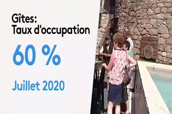 Selon le bilan de l'ATC, les taux d'occupation des gîtes au mois de juillet est de 60%.