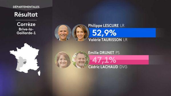 Le canton de Brive 1 bascule en faveur du binôme LR Philippe LESCURE / Valérie TAURISSON face aux PS aux départementales 2021.