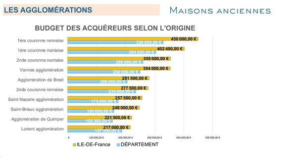 Budget moyen des acquéreurs sur le marché immobilier breton