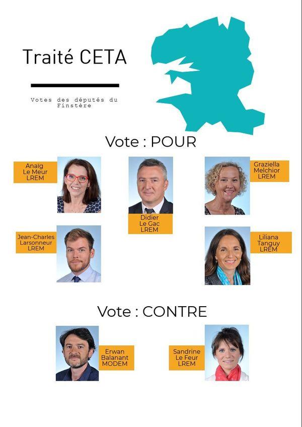 Traité CETA : votes des députés dans le Finistère