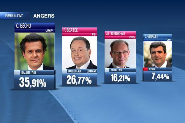 L'UMP Christophe Béchu arrive en tête au premier tour