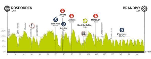 Profil de la 3e étape du Tour de Bretagne