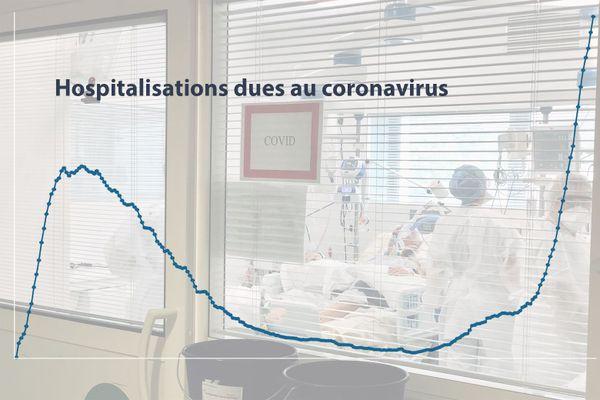 En Auvergne-Rhône-Alpes, on compte près de deux fois plus d'hospitalisations par rapport au pic d'avril dernier. Le nombre de décès suit la même évolution.