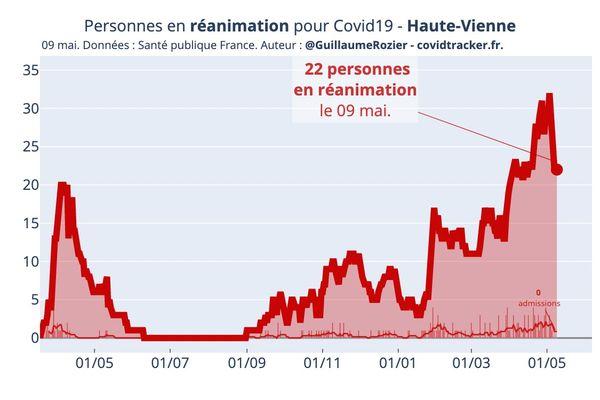 Les hospitalisations en réanimation en Haute-Vienne sont en baisse.