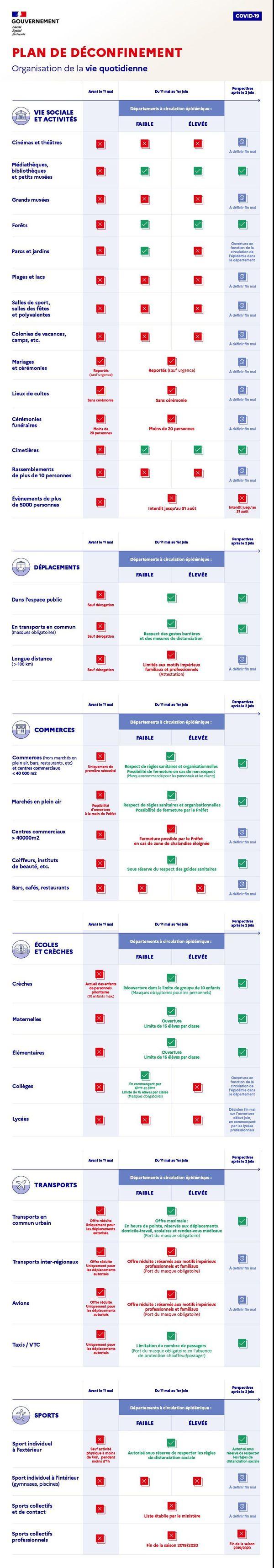 Le plan de déconfinement du Gouvernement reprend par thèmes les différentes étapes