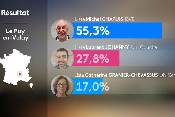 Les résultats de la ville du Puy-en-Velay lors des élections municipales 2020.