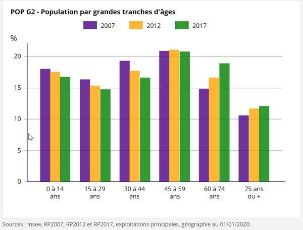 La population de la Manche ne cesse de vieillir.