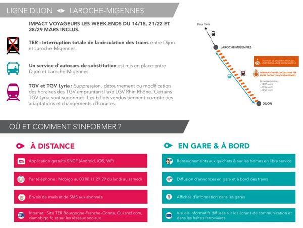 La circulation des trains sera fortement perturbée sur 3 week-ends