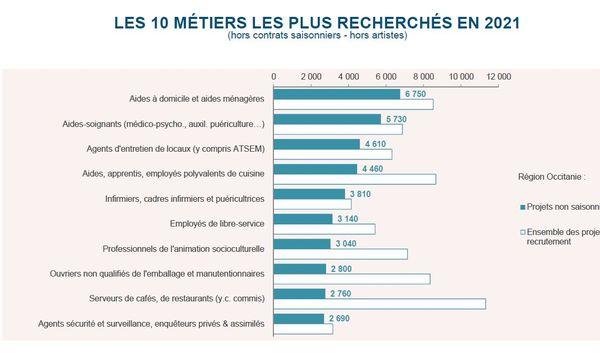 Les métiers de services et de la santé sont ceux qui recrutent le plus en Occitanie en 2021.