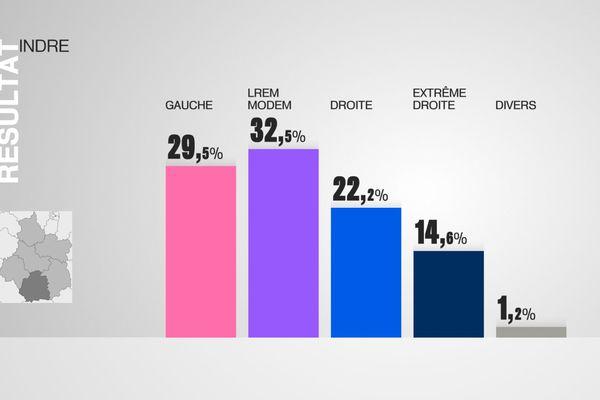 Les résultats de l'Indre au 1er tour des élections législatives par grandes forces politiques