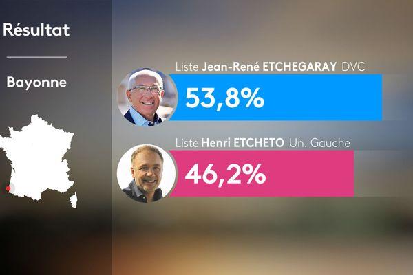 Résultats du 2nd tour municipales 2020 à Bayonne