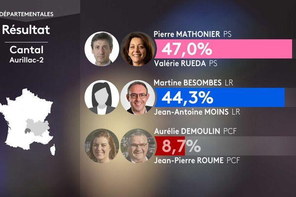 Les résultats des élections départementales dans le canton d'Aurillac 2.