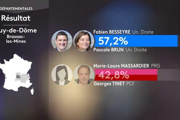 Résultat second tour des élections départementales dans le canton de Brassac-les-Mines (Allier).