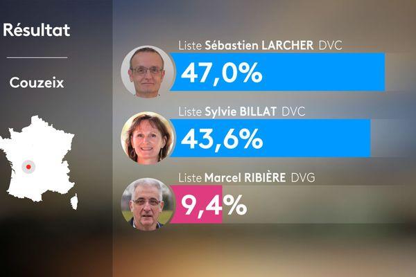Résultats du second tour à Couzeix aux municipales, Sébastien Larcher élu avec 47% des voix.