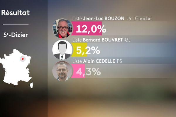 Le seul représentant de la gauche au second tour sera Jean-Luc Bouzon, qui a recueilli 12 % des suffrages exprimés.