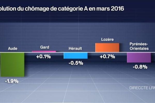Chômage en Languedoc-Roussillon en mars 2016.