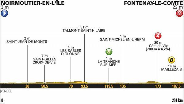 Le profil de la 1ère étape du Tour 2018