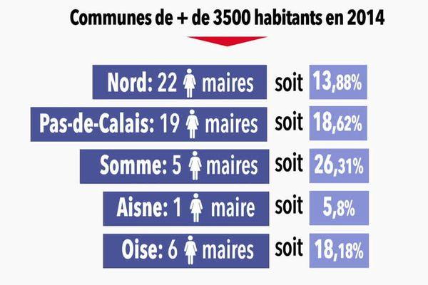 Nombre de femmes maires dans les communes de plus de 3500 habitants.