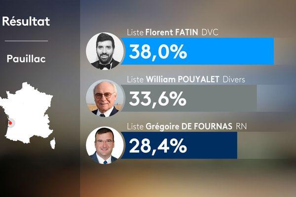Résultats du 2nd tour municipales 2020 à Pauillac