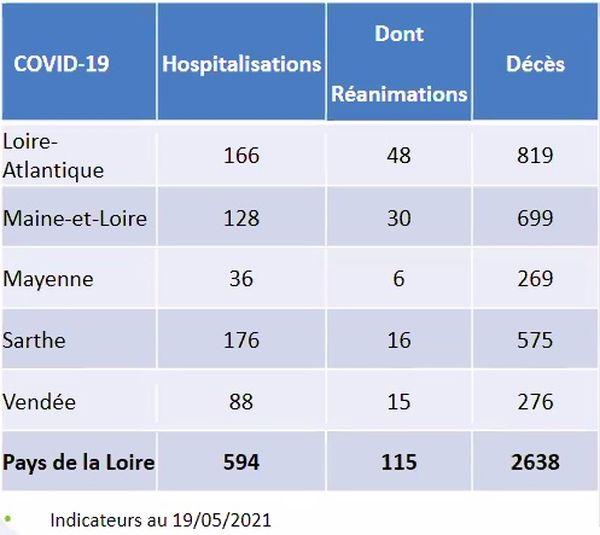 Les chiffres des hospitalisations par la COVID-19 dans les Pays de la Loire le 19 mai 2021