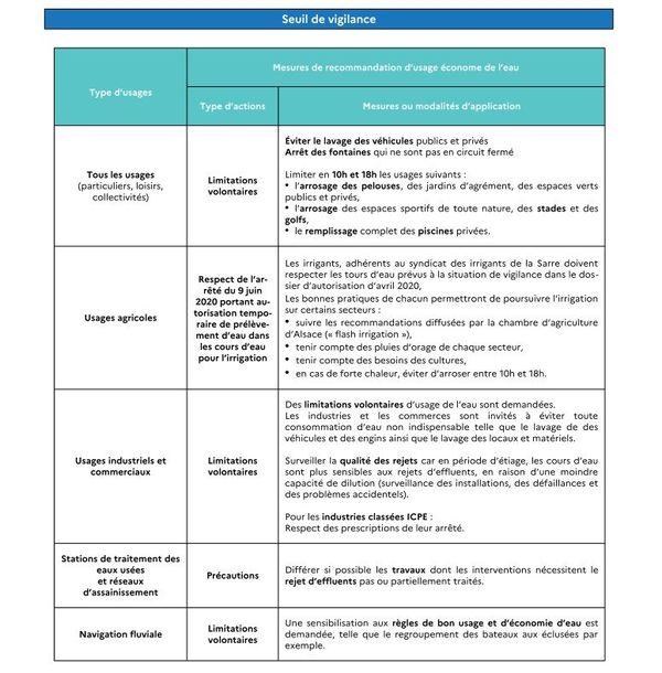 Les recommandations de la préfecture en situation de vigilance