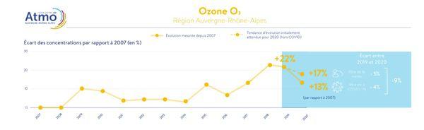 La progression de l'ozone s'est ralentie, mais ce polluant est encore très présent dans de nombreux départements d'Auvergne-Rhône-Alpes