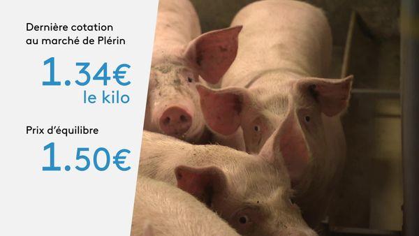 La dernière cotation du porc au marché au cadran de Plérin dans les Côtes-d'Armor, qui sert de référence pour fixer les cours.