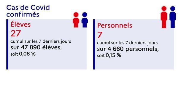 Les derniers chiffres hebdomadaires de l'Académie de Corse témoignent d'une hausse importante des cas positifs chez les élèves