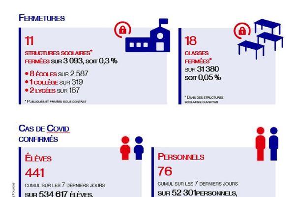 Les chiffres communiqués par l'académie de Toulouse ce 22 Janvier.