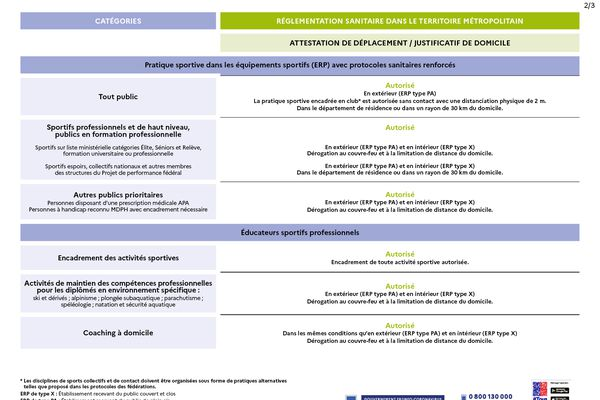 Extrait des décisions sanitaires du 8 avril (Ministère des Sports)