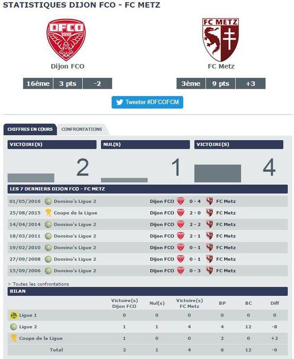 Les confrontations Dijon FCO - FC Metz