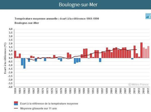 L'évolution des températures à Boulogne-sur-Mer entre 1959 et 2017.