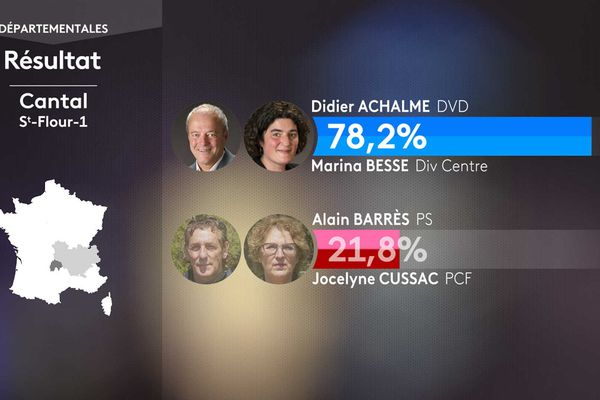 Les résultats du 1er tour des élections départementales dans le Canton de Saint-Flour 1 (Cantal)