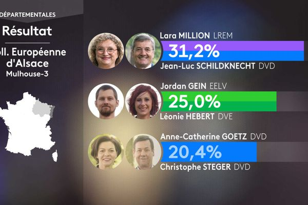 Le binôme de la macroniste Lara Million est en tête dans le canton de Mulhouse-3.