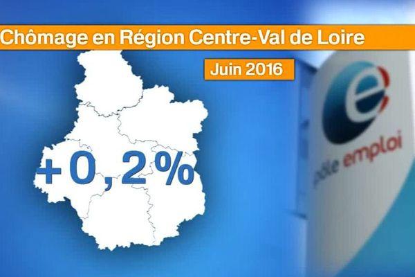 Le chômage augmente de +0,2 % au mois de juin dans la région