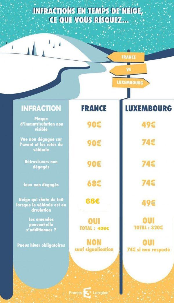 Ne pas déneiger sa voiture, ce qu'il en coûte en France et au Luxembourg.