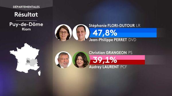 Les résultats du 1er tour des élections départementales à Riom (Puy-De-Dôme).