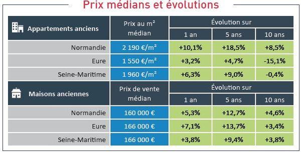 Prix médians et évolutions dans l'Eure et en Seine-Maritime.