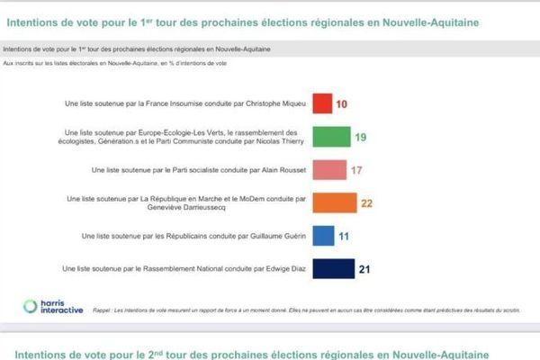 sondage Harris Interactive pour EELV
