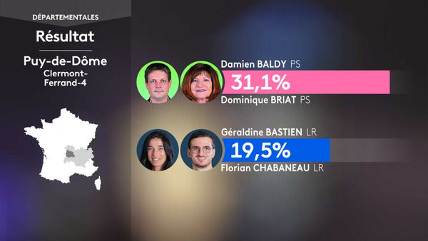 Les résultats du 1er tour des élections départementales à Clermont-Ferrand 4 (Puy-de-Dôme).