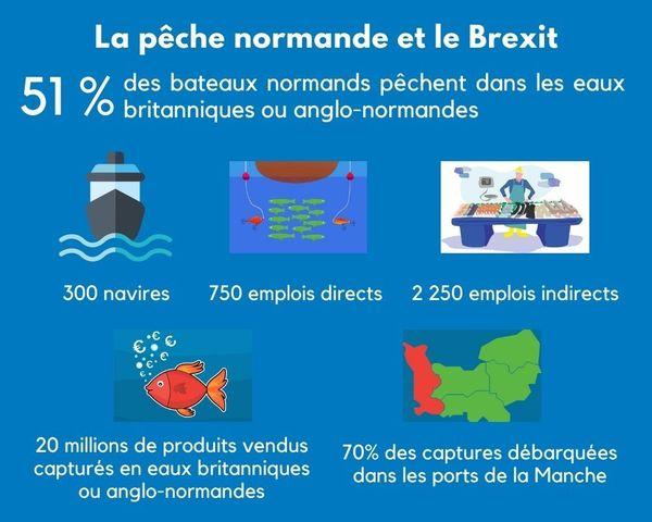 La pêche normande en eaux britanniques et anglo-normandes