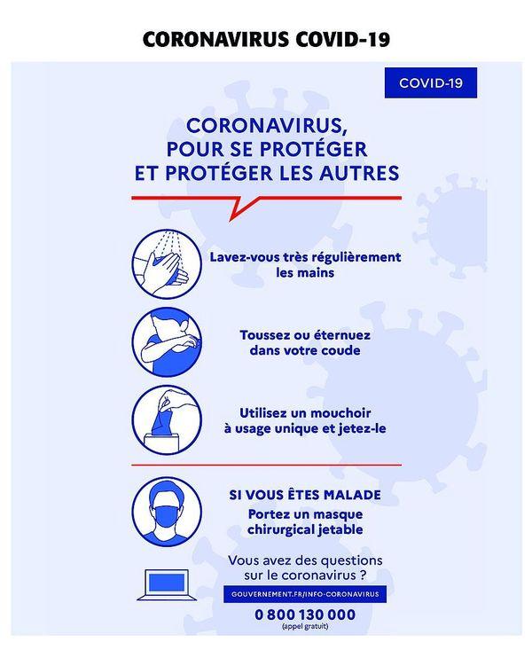 Gestes de prévention contre le coronavirus