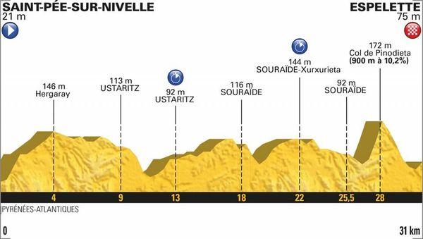 Le profil de la 20e étape du Tour 2018