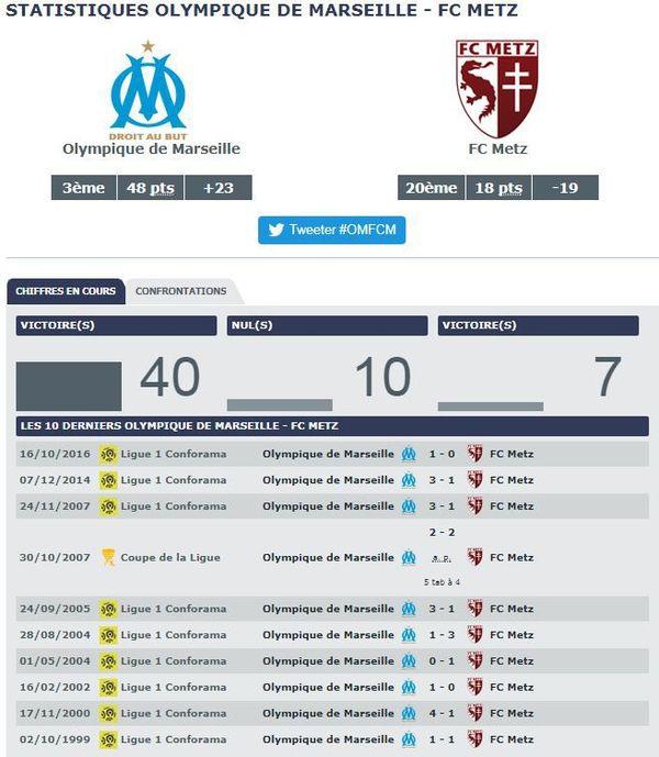 Statistiques Olympique de Marseille vs FC Metz