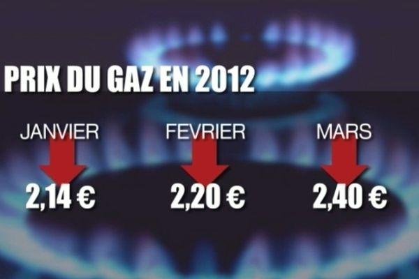Depuis 2005, le prix du gaz au niveau national a augmenté de 80%