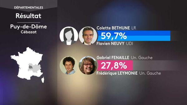 Les résultats du 1er tour des élections départementales à Cébazat (Puy-De-Dôme).