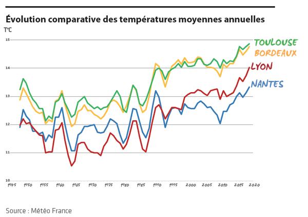Évolution des températures dans les villes de 1945 à 2020