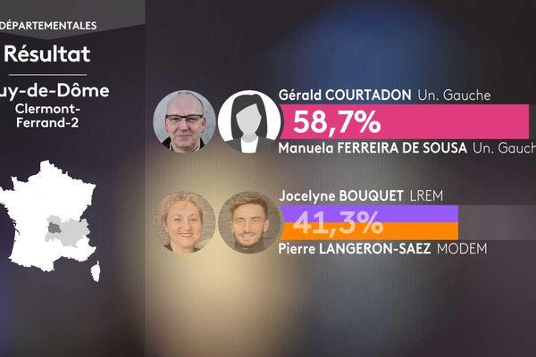 Résultat second tour des élections départementales dans le canton de Clermont-Ferrand-2 (Puy-de-Dôme).