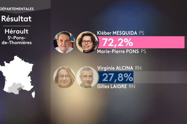 Résultats du second  tour des élections départementales à St-Pons-de-Thomières dans l'Hérault le 27 juin 2021 : Kleber Mesquida et Marie-Pierre Pons (PS) sont élus avec 72,2% des voix.